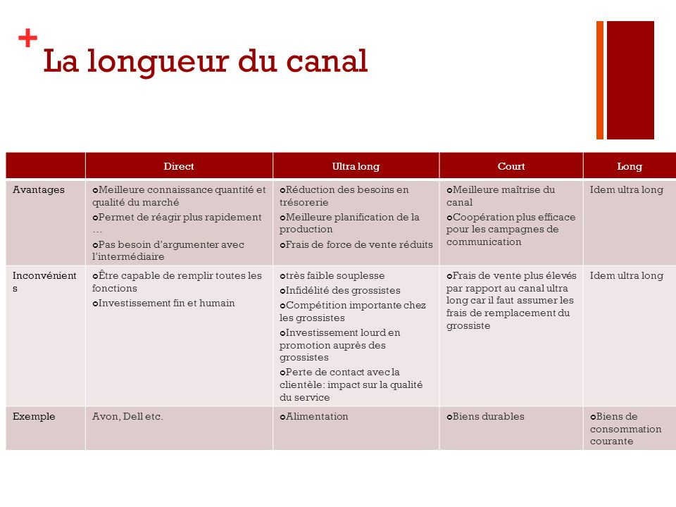 La longueur du canal Direct Ultra long Court Long Avantages