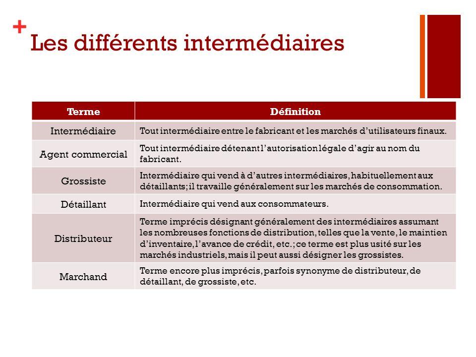 Les différents intermédiaires