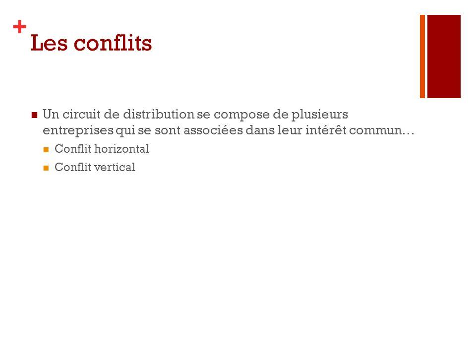 Les conflits Un circuit de distribution se compose de plusieurs entreprises qui se sont associées dans leur intérêt commun…