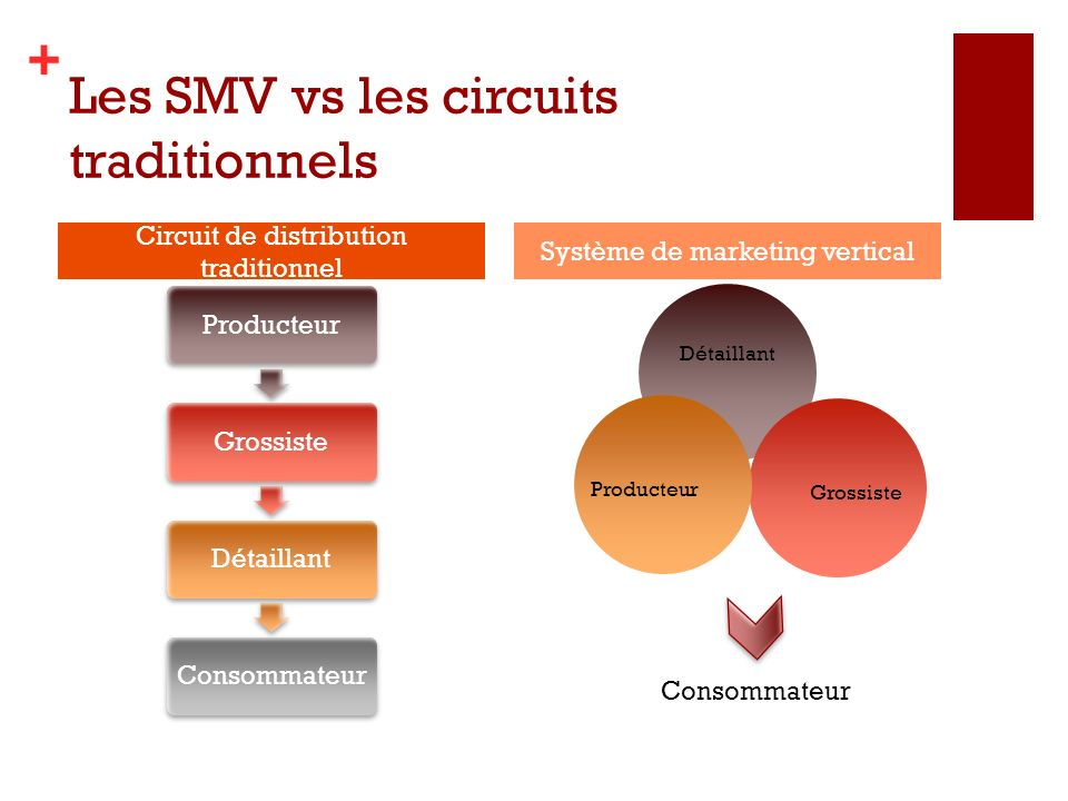 Les SMV vs les circuits traditionnels