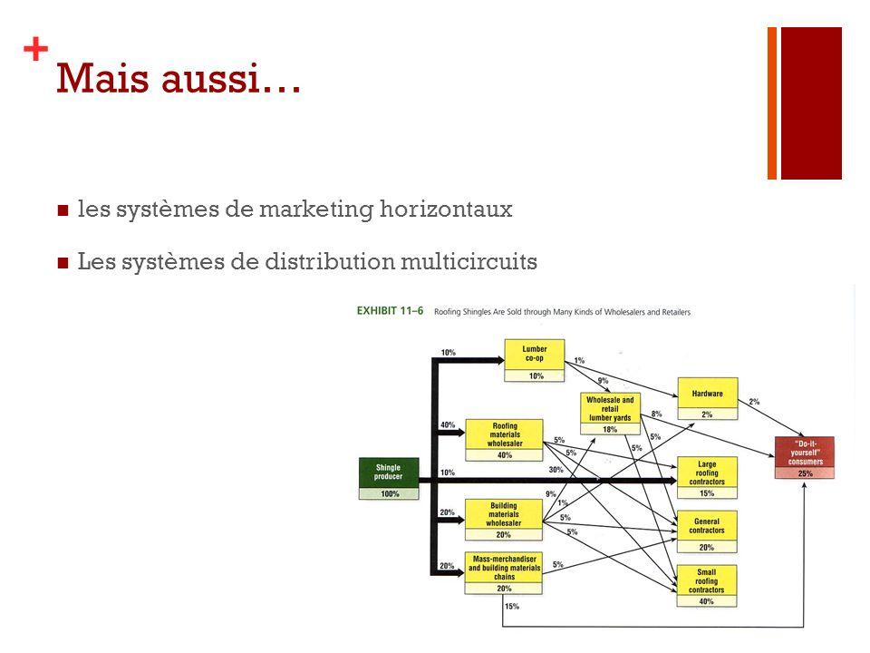 Mais aussi… les systèmes de marketing horizontaux
