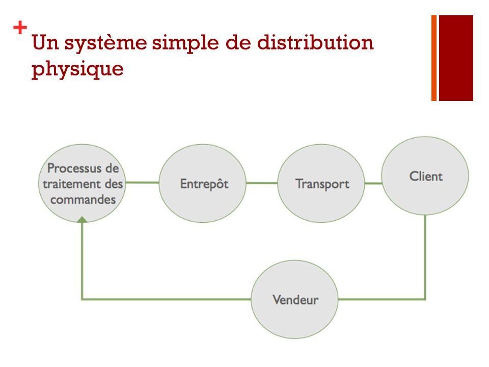 Un système simple de distribution physique