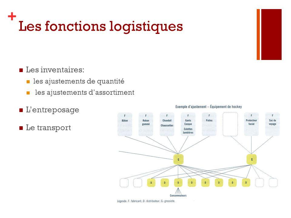 Les fonctions logistiques