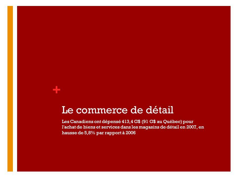 Le commerce de détail