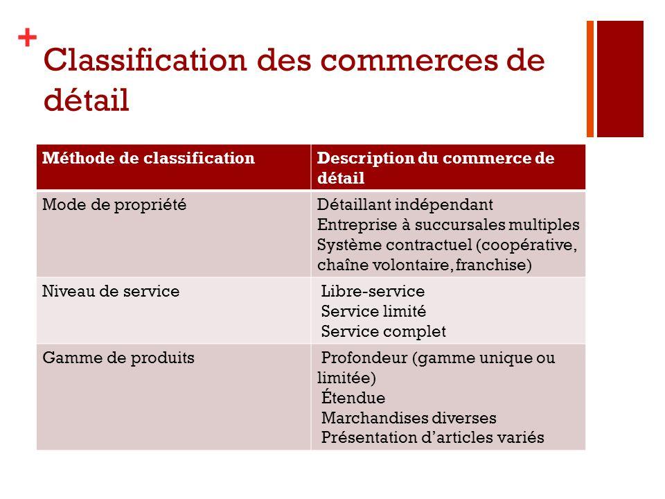 Classification des commerces de détail