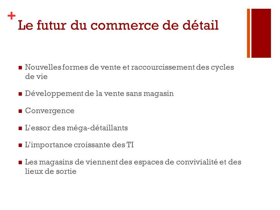 Le futur du commerce de détail