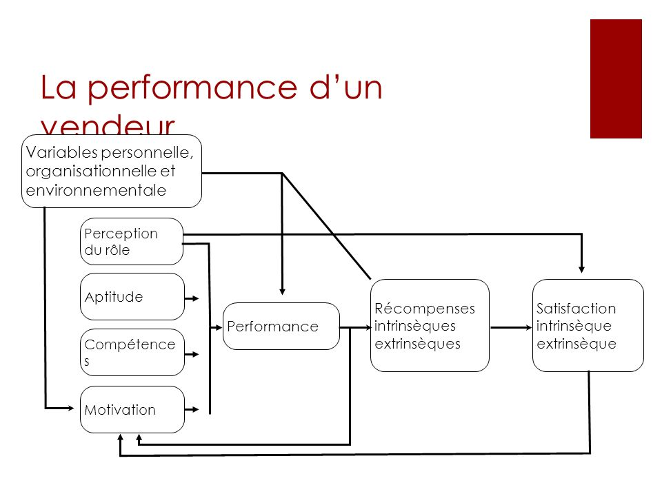 La performance d'un vendeur