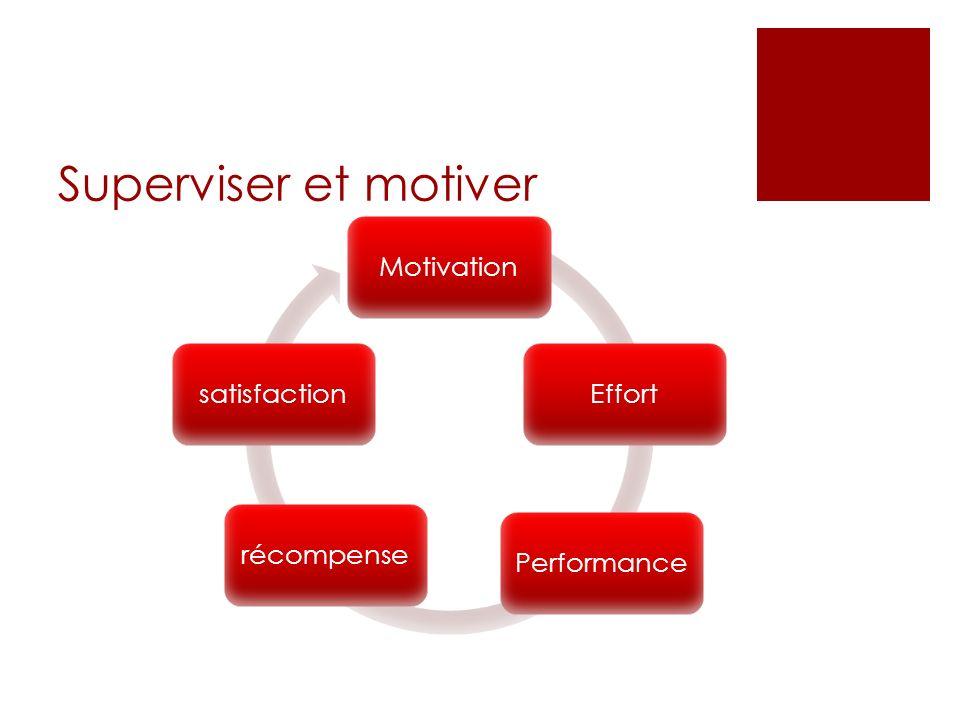 Superviser et motiver Motivation Effort Performance récompense