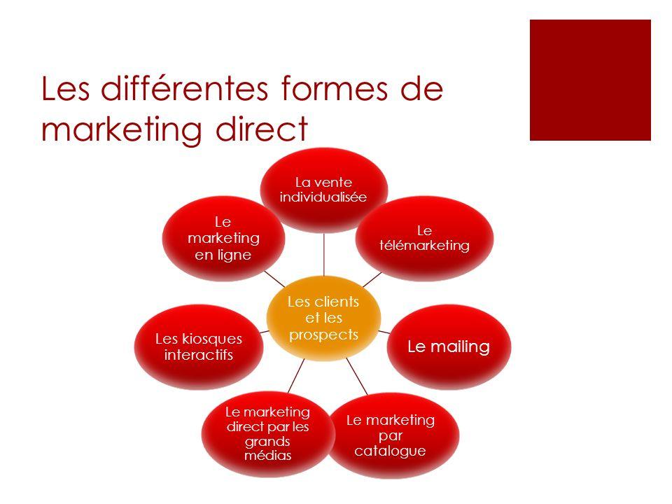 Les différentes formes de marketing direct