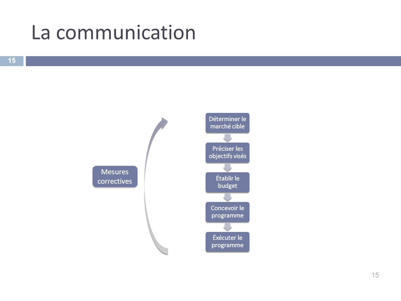 La communication Mesures correctives 15 Déterminer le marché cible