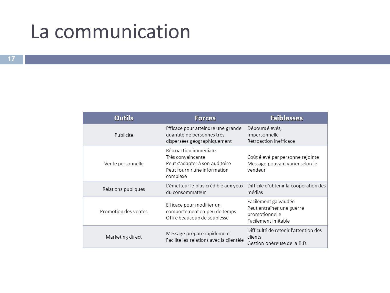 La communication Outils Forces Faiblesses Publicité