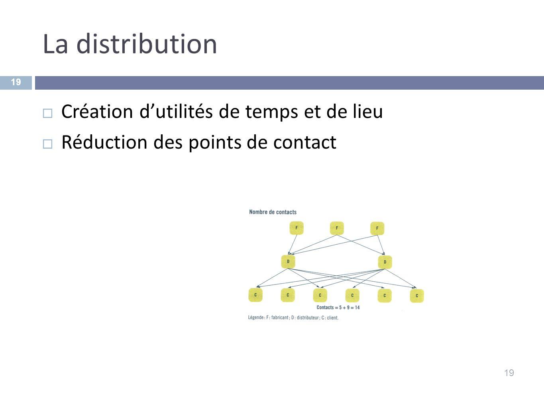 La distribution Création d'utilités de temps et de lieu