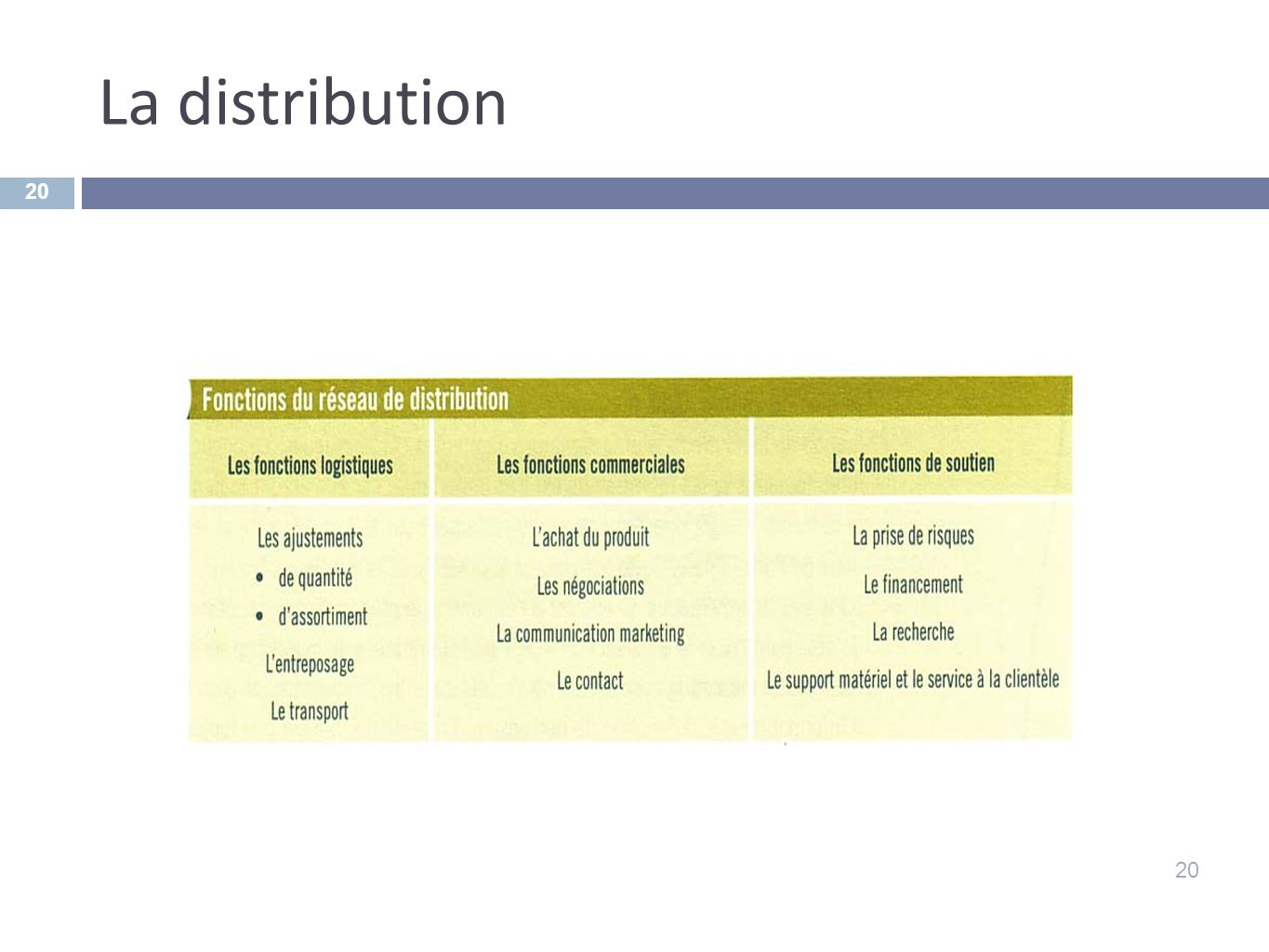 La distribution 20