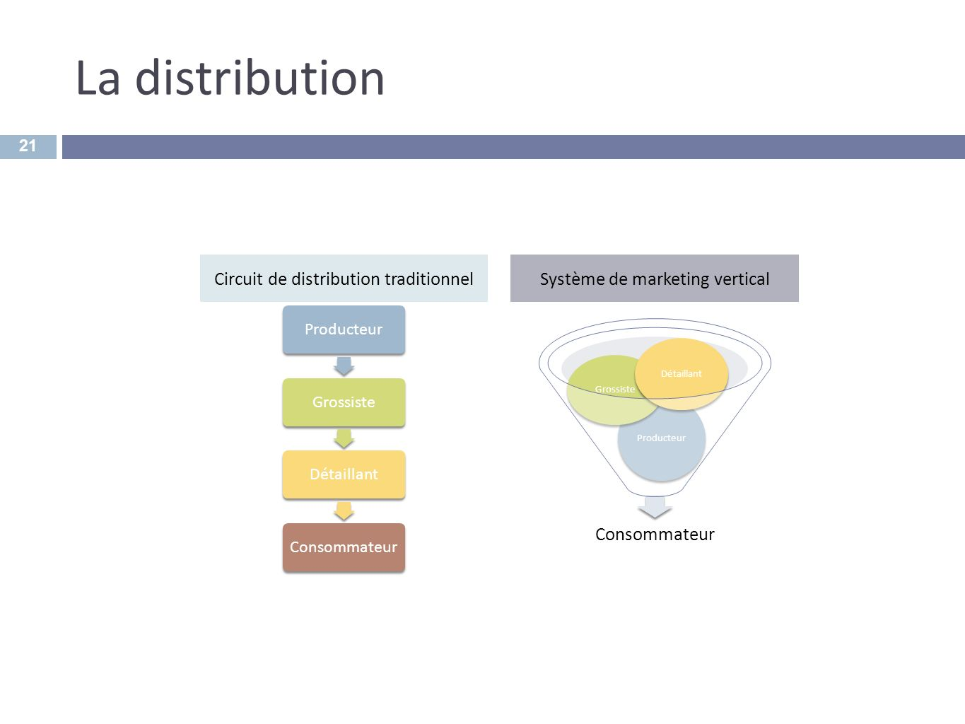 La distribution Circuit de distribution traditionnel