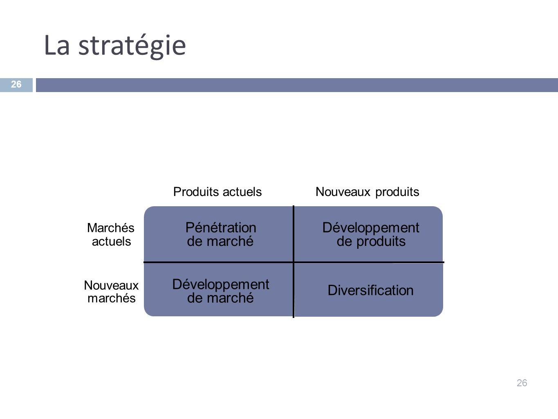 La stratégie Pénétration de marché Développement de produits