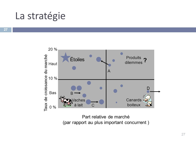 La stratégie Étoiles Part relative de marché