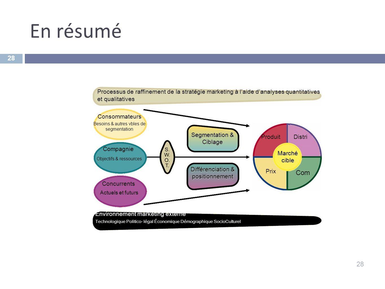 En résumé Objectifs & ressources Com 28