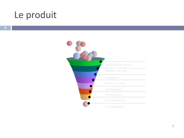 Le produit 9 Stratégie de lancement Développement Test de marché
