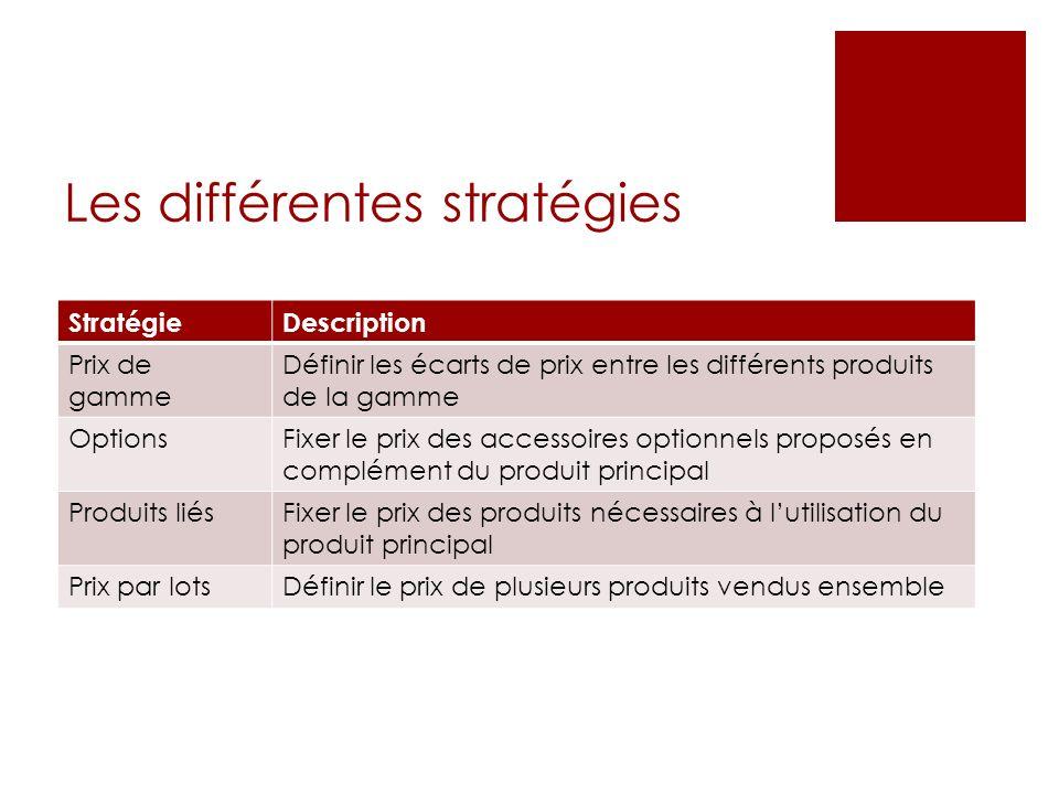 Les différentes stratégies