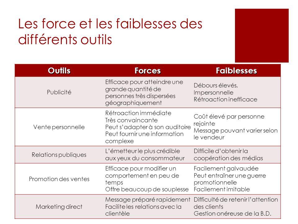 Les force et les faiblesses des différents outils