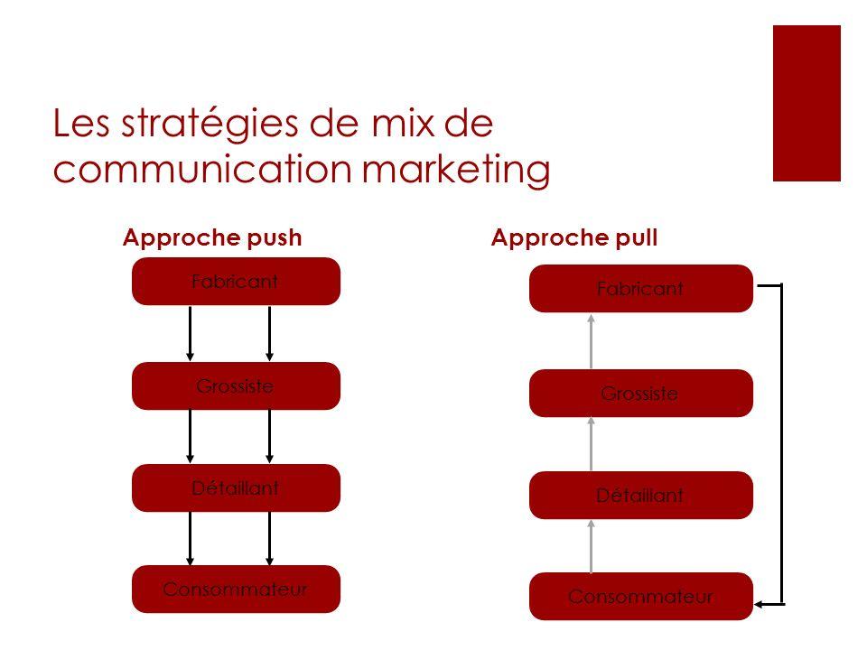 Les stratégies de mix de communication marketing