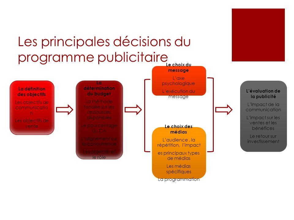 Les principales décisions du programme publicitaire