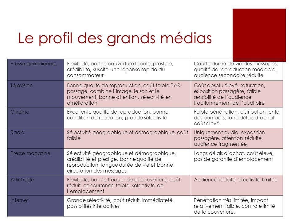Le profil des grands médias
