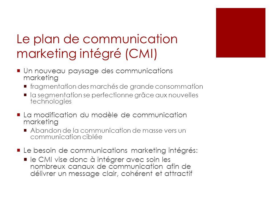 Le plan de communication marketing intégré (CMI)