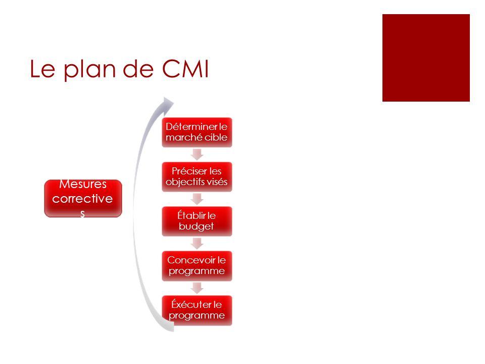 Le plan de CMI Mesures correctives Déterminer le marché cible
