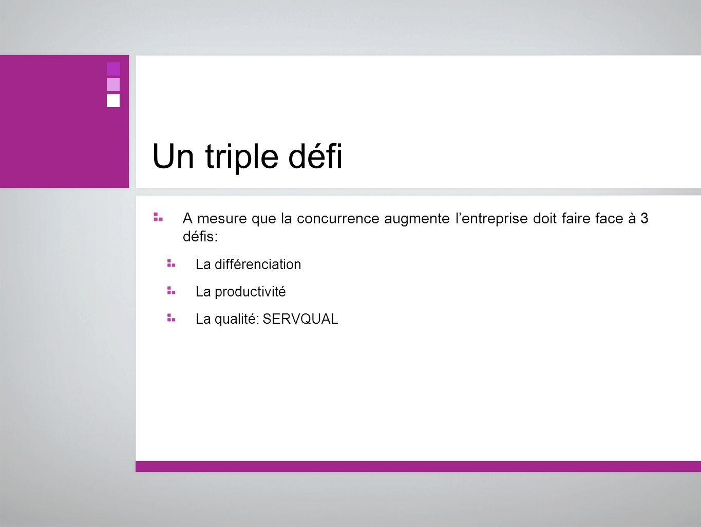 Un triple défiA mesure que la concurrence augmente l'entreprise doit faire face à 3 défis: La différenciation.