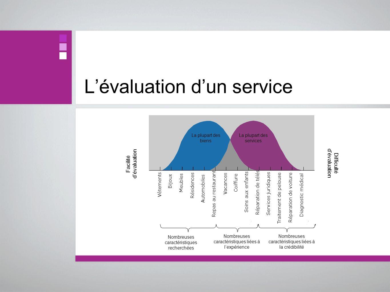 L'évaluation d'un service