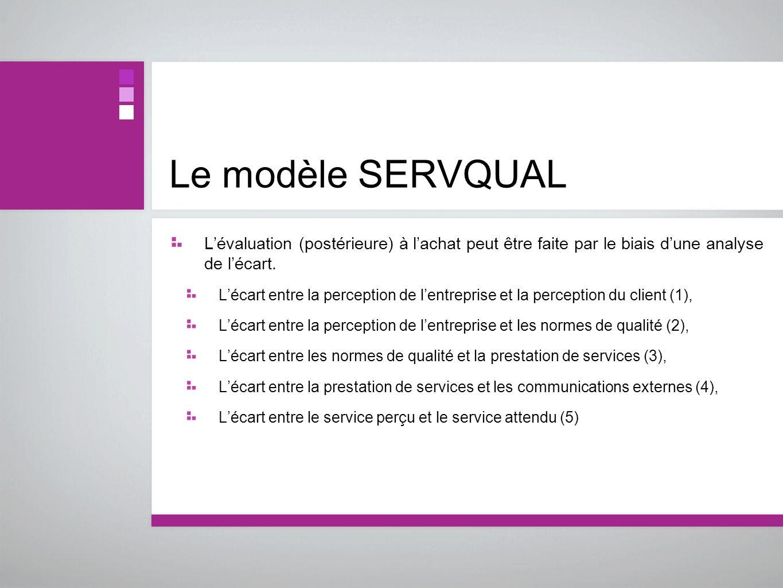 Le modèle SERVQUALL'évaluation (postérieure) à l'achat peut être faite par le biais d'une analyse de l'écart.