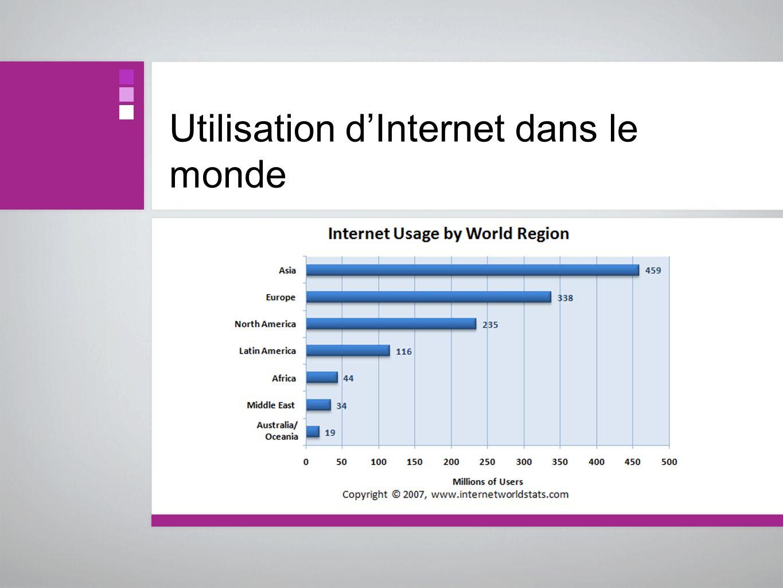 Utilisation d'Internet dans le monde