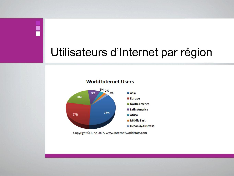 Utilisateurs d'Internet par région