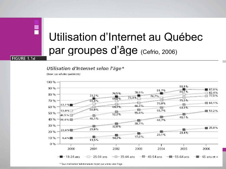 Utilisation d'Internet au Québec par groupes d'âge (Cefrio, 2006)
