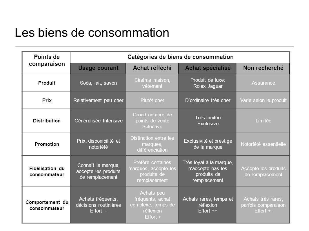 Les biens de consommation