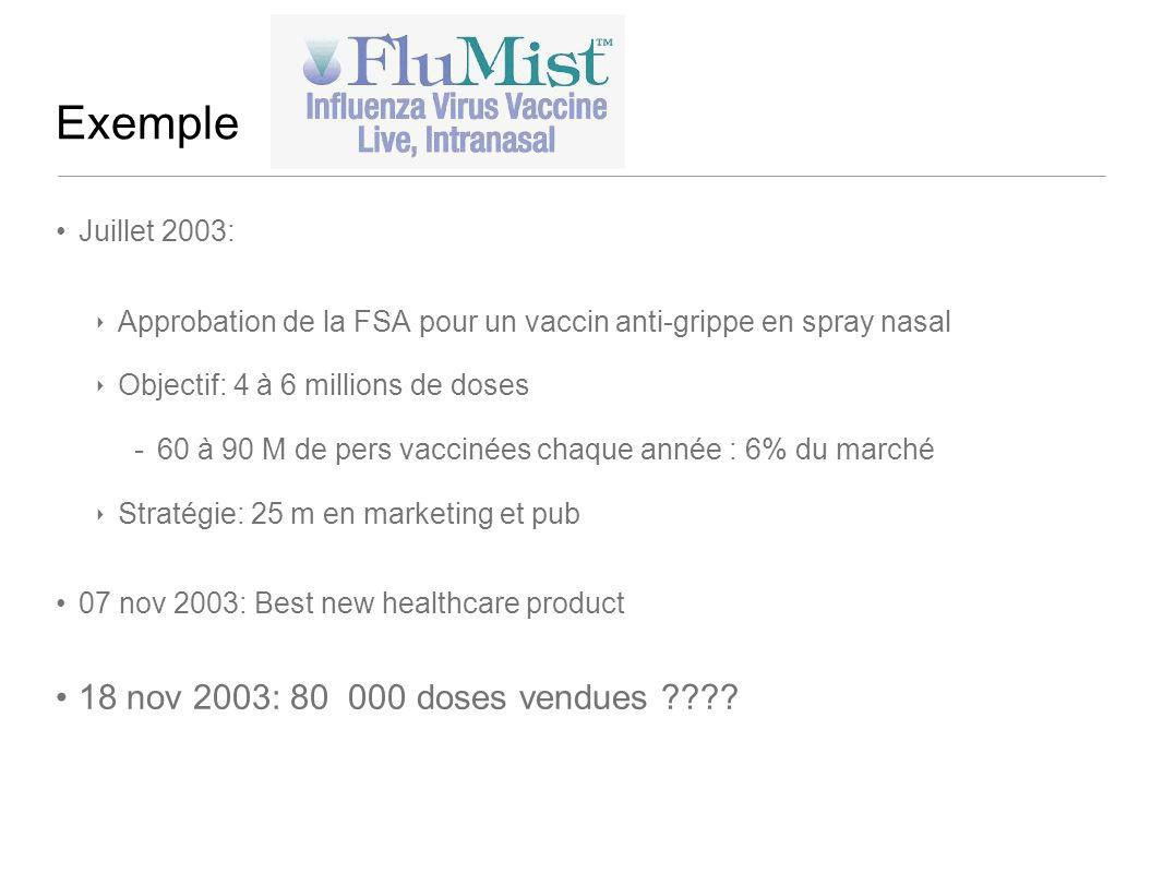 Exemple 18 nov 2003: 80 000 doses vendues Juillet 2003: