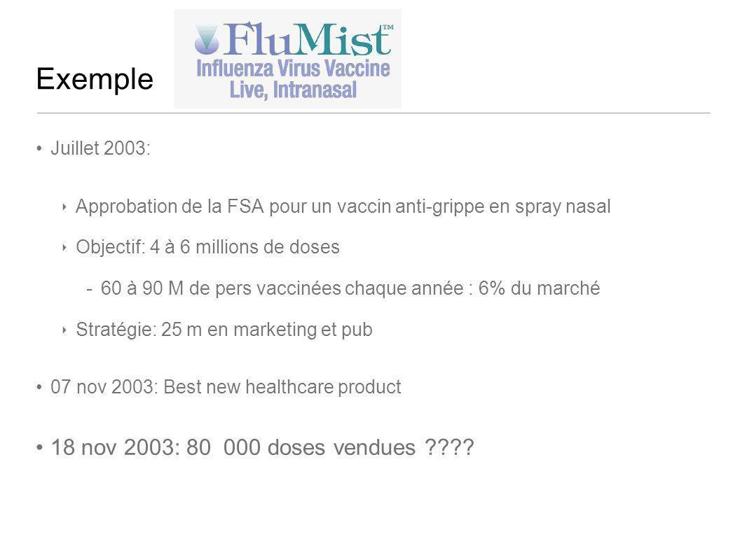 Exemple 18 nov 2003: 80 000 doses vendues Juillet 2003: