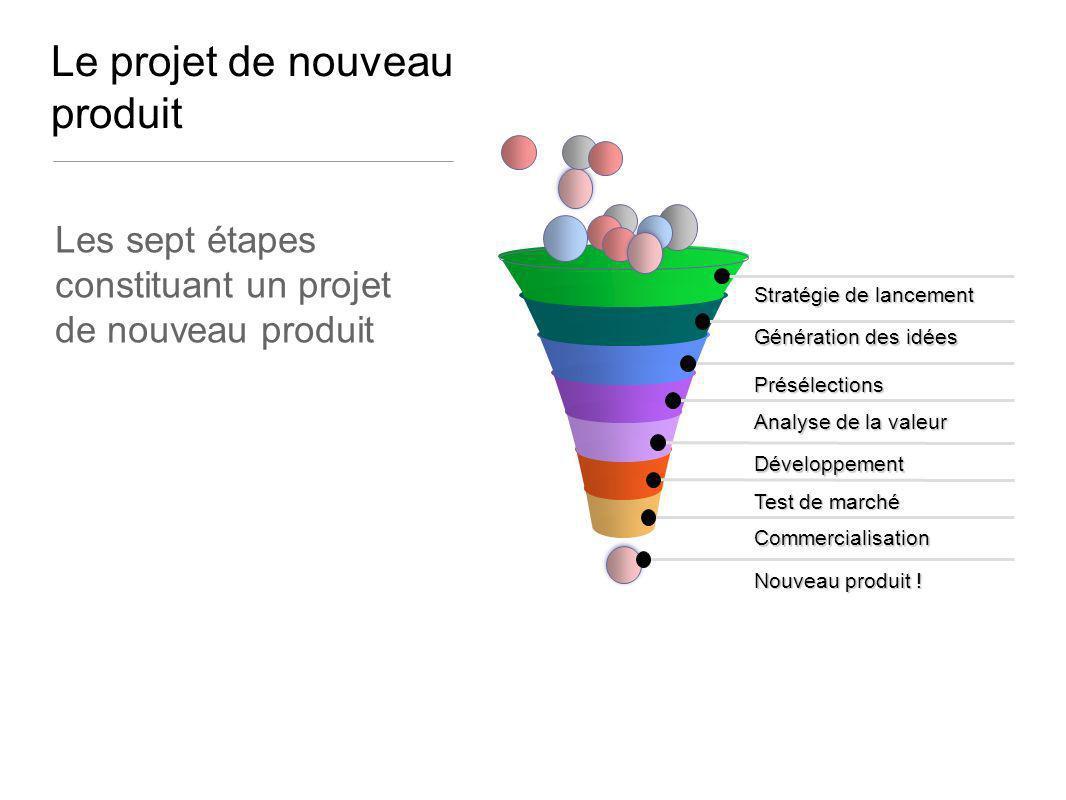 Le projet de nouveau produit