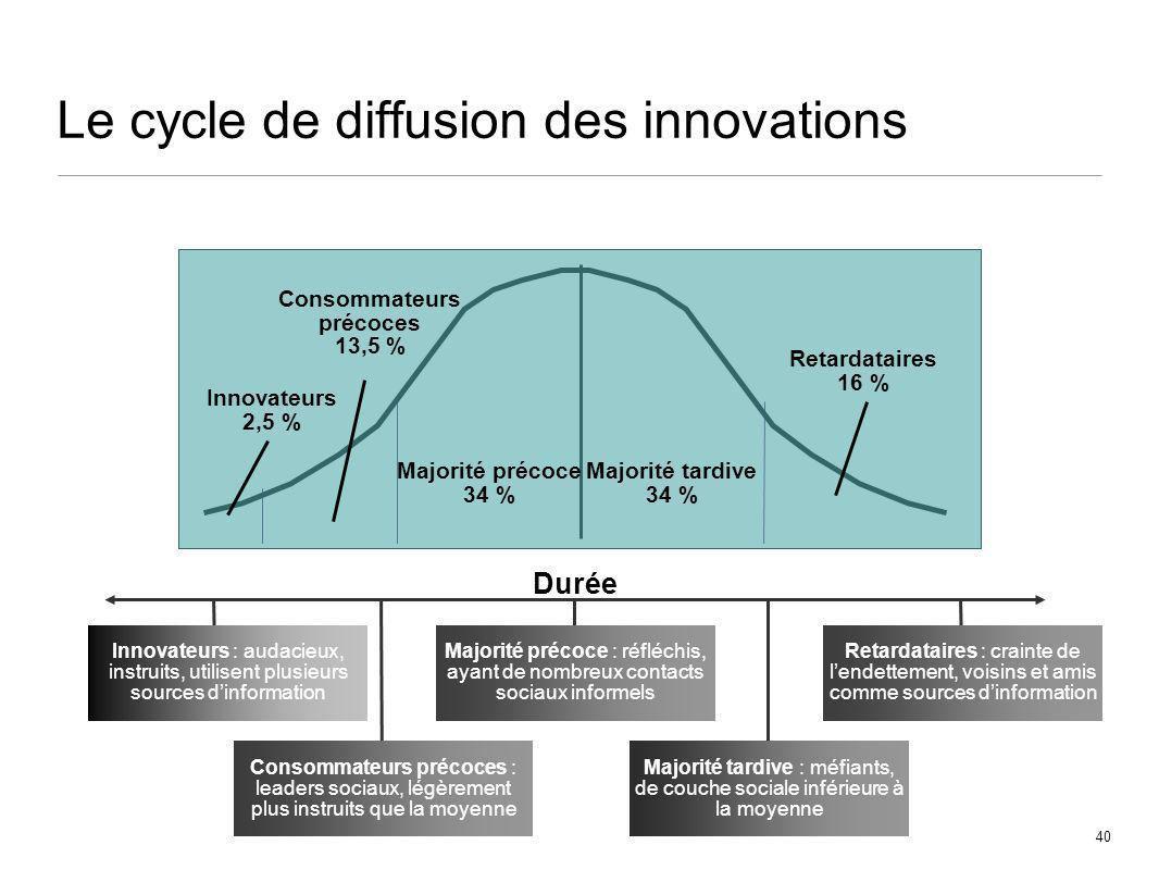 Le cycle de diffusion des innovations
