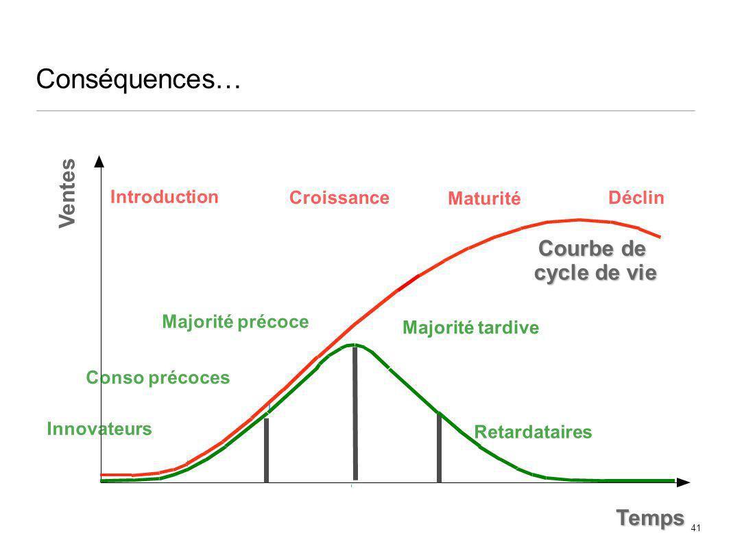 Conséquences… Ventes Courbe de cycle de vie Temps Introduction