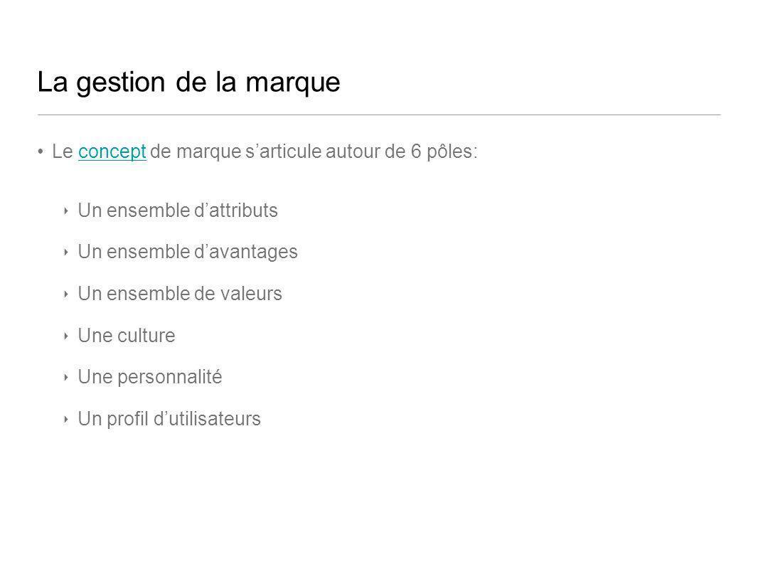 La gestion de la marqueLe concept de marque s'articule autour de 6 pôles: Un ensemble d'attributs. Un ensemble d'avantages.