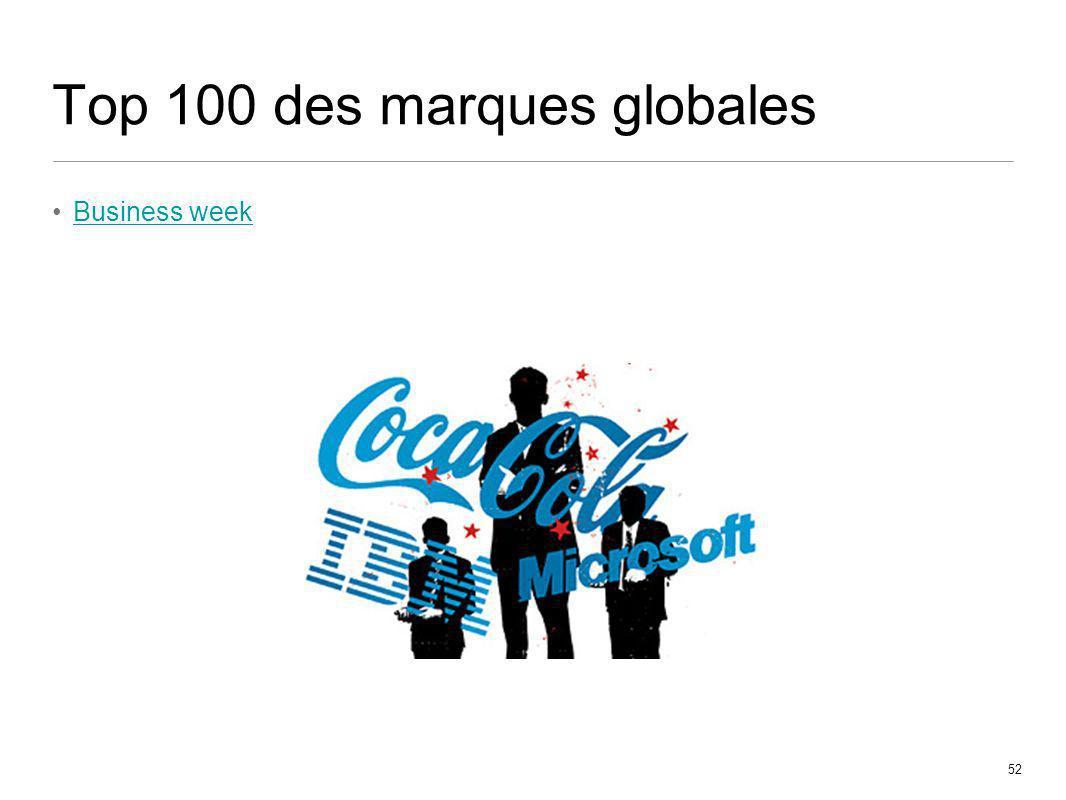 Top 100 des marques globales