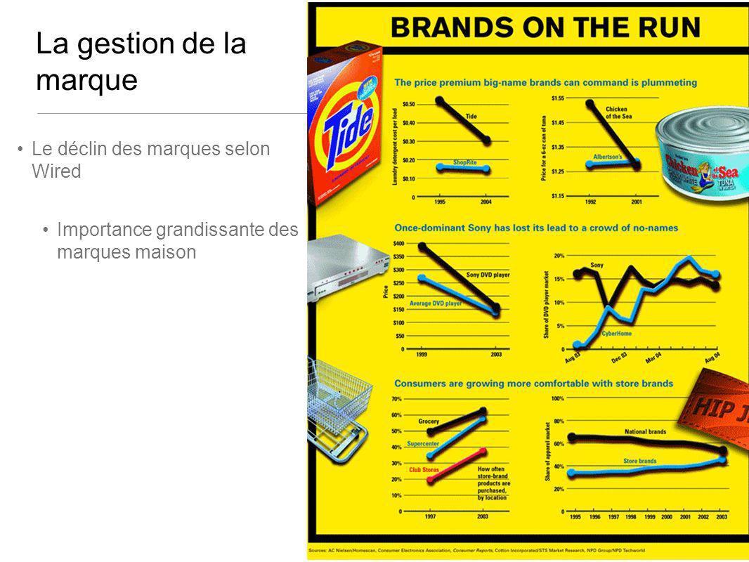 La gestion de la marque Le déclin des marques selon Wired