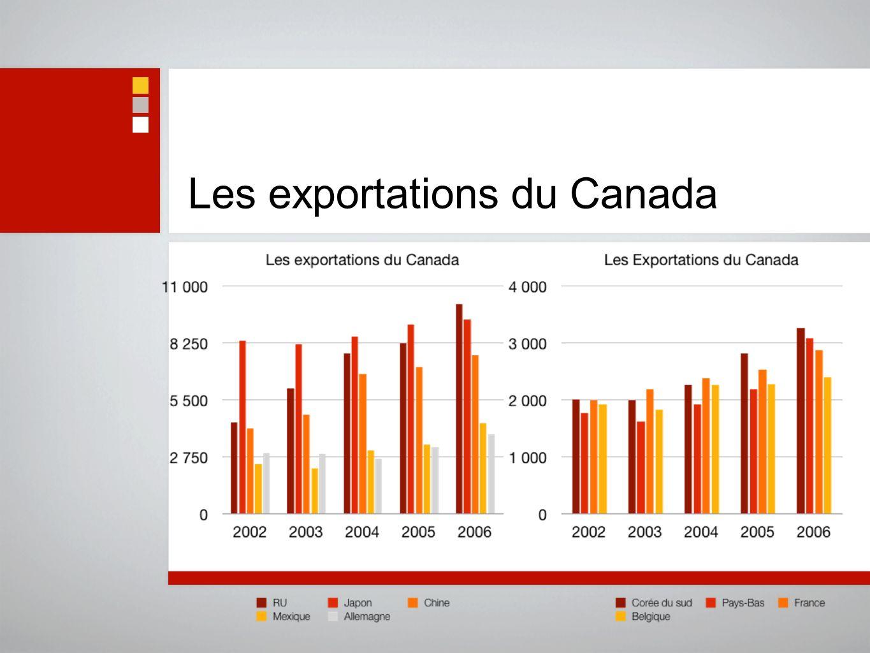 Les exportations du Canada