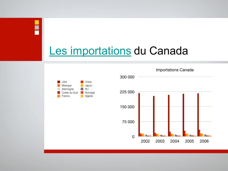 Les importations du Canada