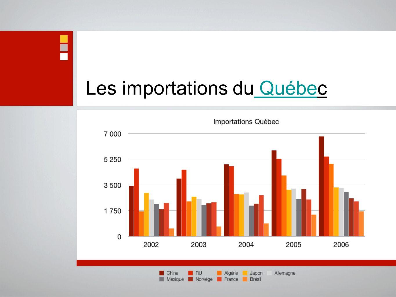 Les importations du Québec