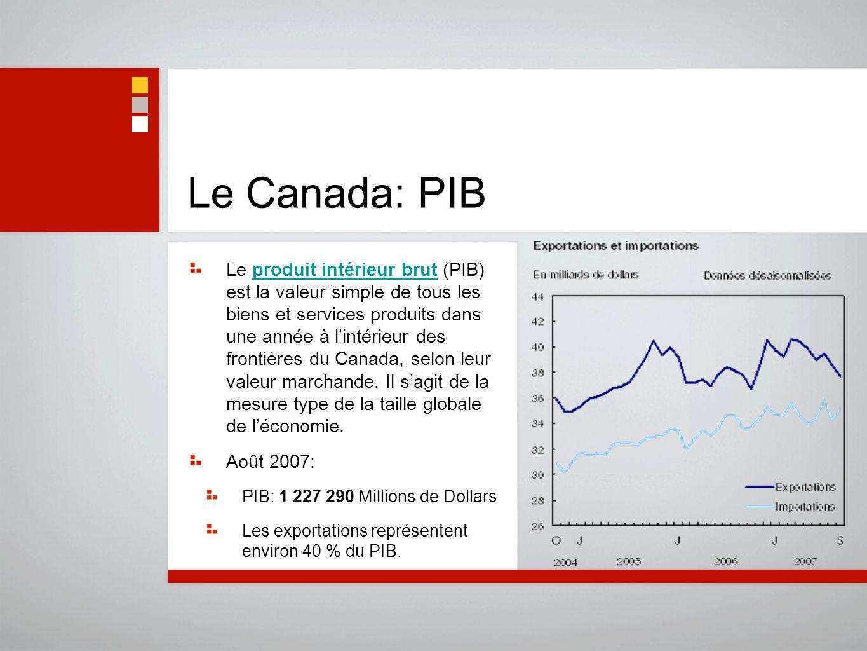 Le Canada: PIB