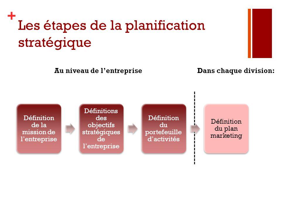 Les étapes de la planification stratégique