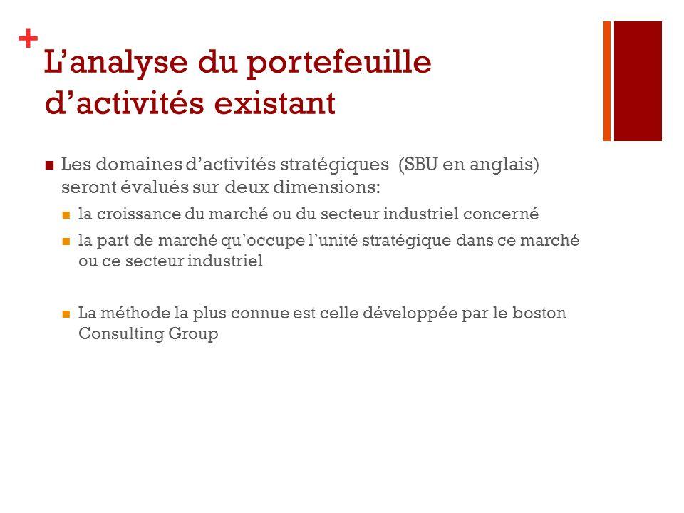 L'analyse du portefeuille d'activités existant